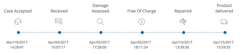 DJI Repair Progress Chart