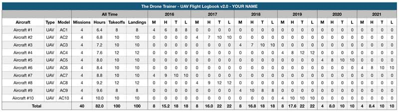 Free Drone Logbook - Overall Flight Stats